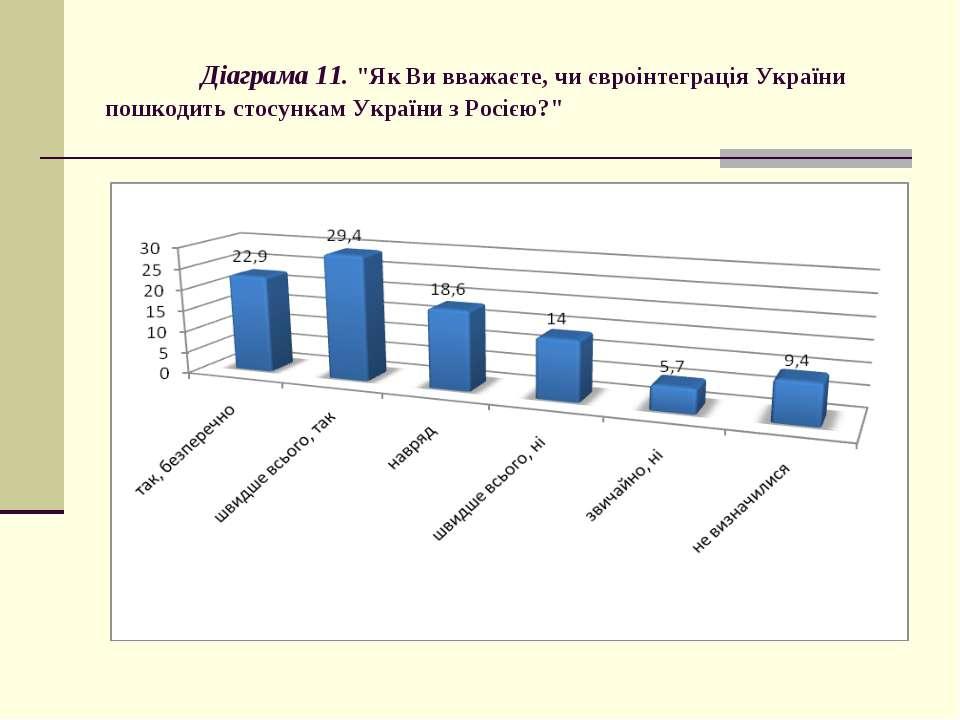 """Діаграма 11. """"Як Ви вважаєте, чи євроінтеграція України пошкодить стосункам У..."""