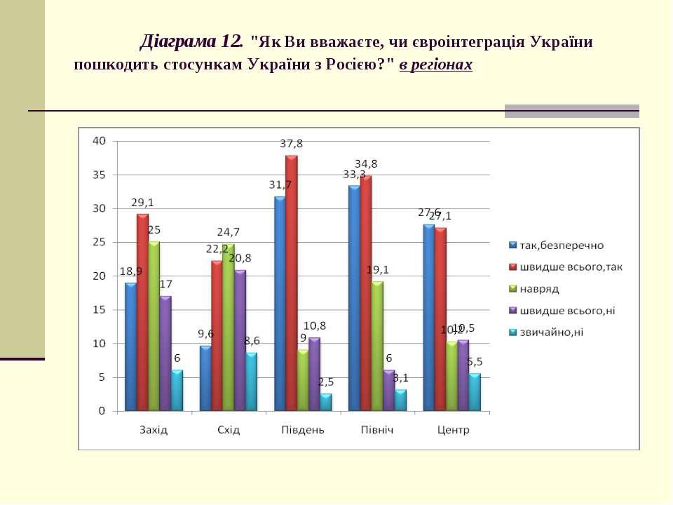 """Діаграма 12. """"Як Ви вважаєте, чи євроінтеграція України пошкодить стосункам У..."""