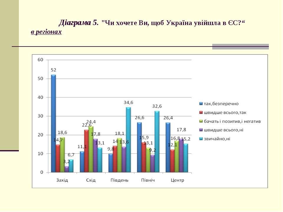 """Діаграма 5. """"Чи хочете Ви, щоб Україна увійшла в ЄС?"""" в регіонах"""