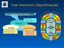 Нові технології співробітництва