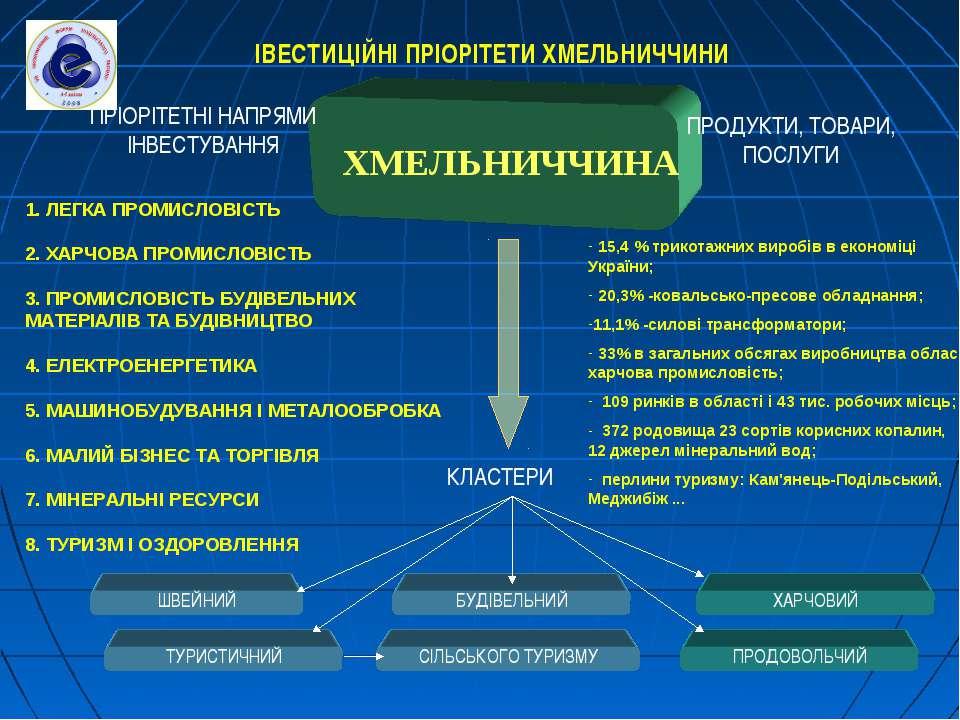 ХМЕЛЬНИЧЧИНА 1. ЛЕГКА ПРОМИСЛОВІСТЬ 2. ХАРЧОВА ПРОМИСЛОВІСТЬ 3. ПРОМИСЛОВІСТЬ...