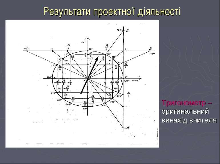 Результати проектної діяльності Тригонометр – оригинальний винахід вчителя