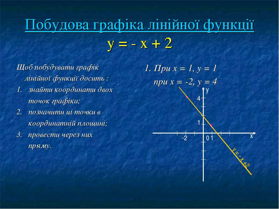 Побудова графіка лінійної функції у = - х + 2 Щоб побудувати графік лінійної ...