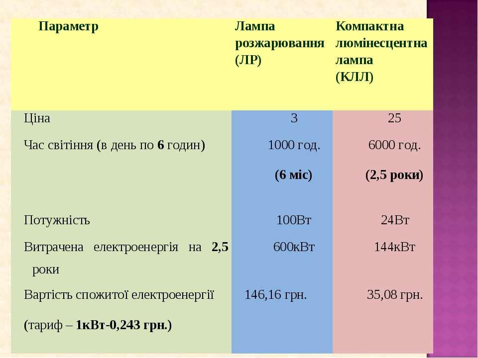 Параметр Лампа розжарювання (ЛР) Компактна люмінесцентна лампа (КЛЛ) Ціна 3 2...