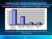 Будівельний сектор економіки витрачає близько 30 % від споживання в Україні п...
