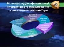 Висновки щодо ефективності інтерактивного моделювання з елементами рольової г...