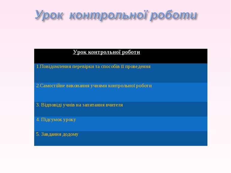 Урок контрольної роботи 1.Повідомлення перевірки та способів її проведення 2....