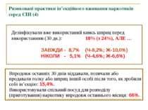 Ризиковані практики ін'єкційного вживання наркотиків серед СІН (4) Дезінфікув...