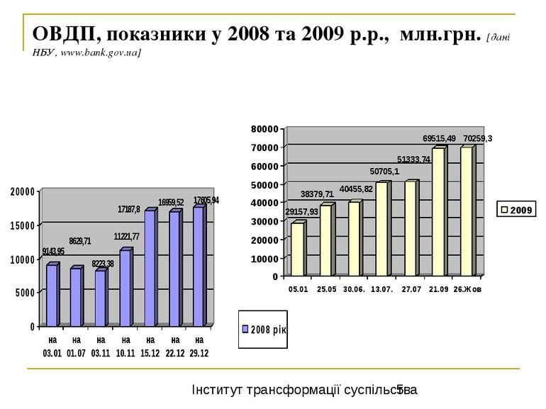 ОВДП, показники у 2008 та 2009 р.р., млн.грн. [дані НБУ, www.bank.gov.ua] Інс...