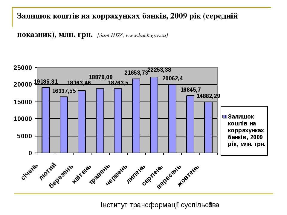 Залишок коштів на коррахунках банків, 2009 рік (середній показник), млн. грн....
