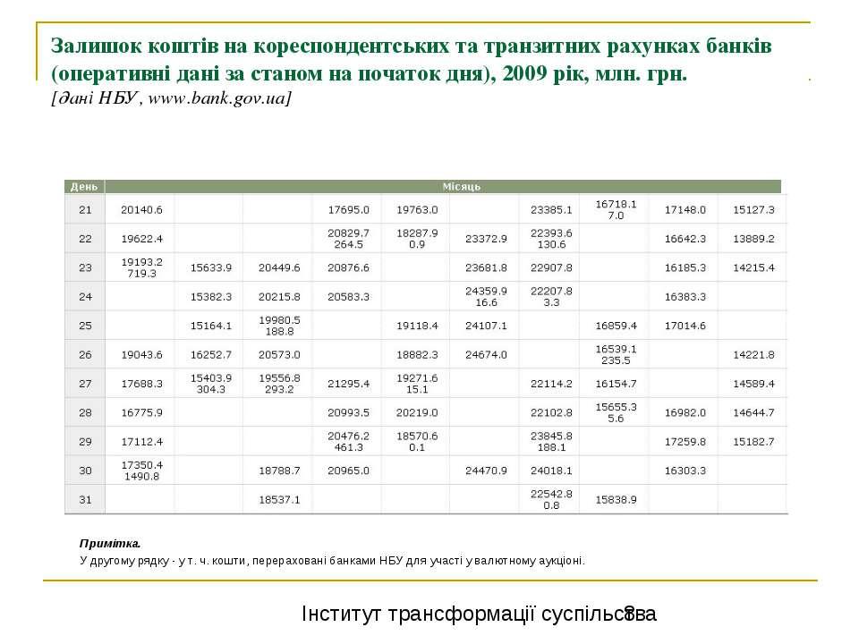 Залишок коштів на кореспондентських та транзитних рахунках банків (оперативні...