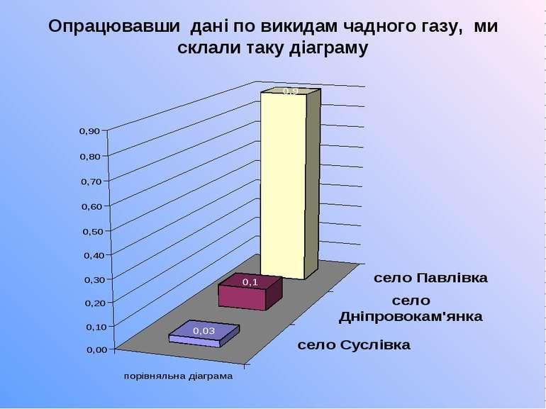 Опрацювавши дані по викидам чадного газу, ми склали таку діаграму