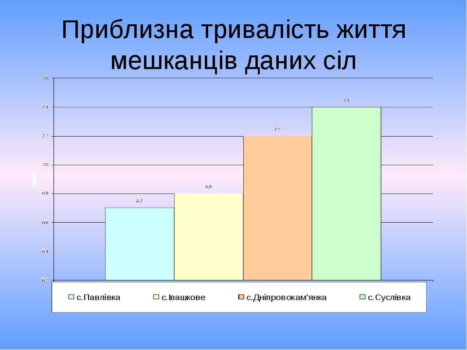 Приблизна тривалість життя мешканців даних сіл