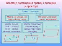 Взаємне розміщення прямої і площини у просторі Пряма і площина Мають більше о...