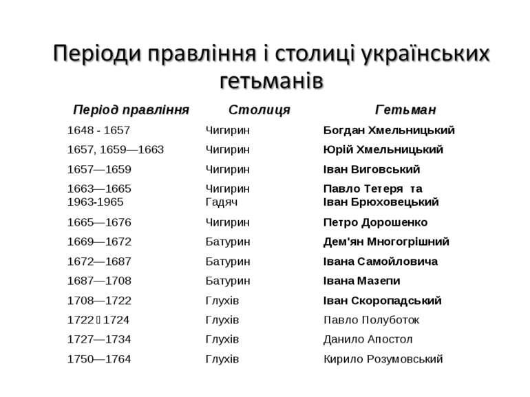 Період правління Столиця Гетьман 1648 - 1657 Чигирин Богдан Хмельницький 1657...