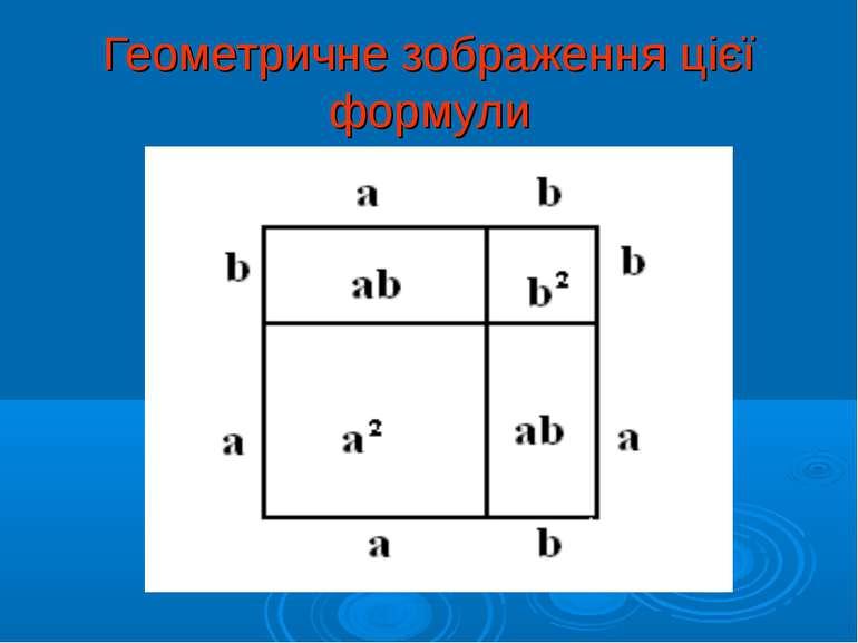 Геометричне зображення цієї формули