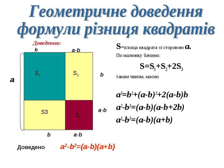 S-площа квадрата зі стороною a. По малюнку бачимо: S=S1+S2+2S3 таким чином, м...