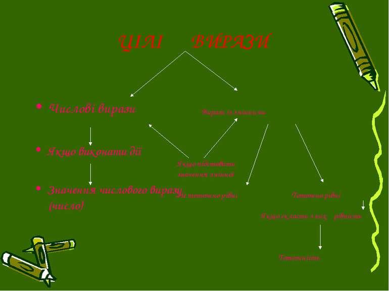 ЦІЛІ ВИРАЗИ Числові вирази Якщо виконати дії Значення числового виразу (число...