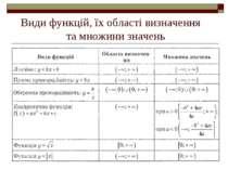 Види функцій, їх області визначення та множини значень