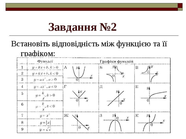 Завдання №2 Встановіть відповідність між функцією та її графіком: