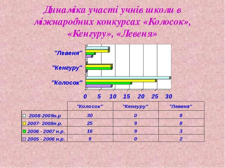 Динаміка участі учнів школи в міжнародних конкурсах «Колосок», «Кенгуру», «Ле...