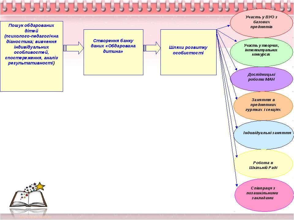 Індивідуальні заняття Співпраця з позашкільними закладами