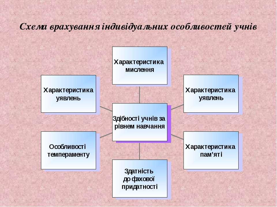 Схема врахування індивідуальних особливостей учнів