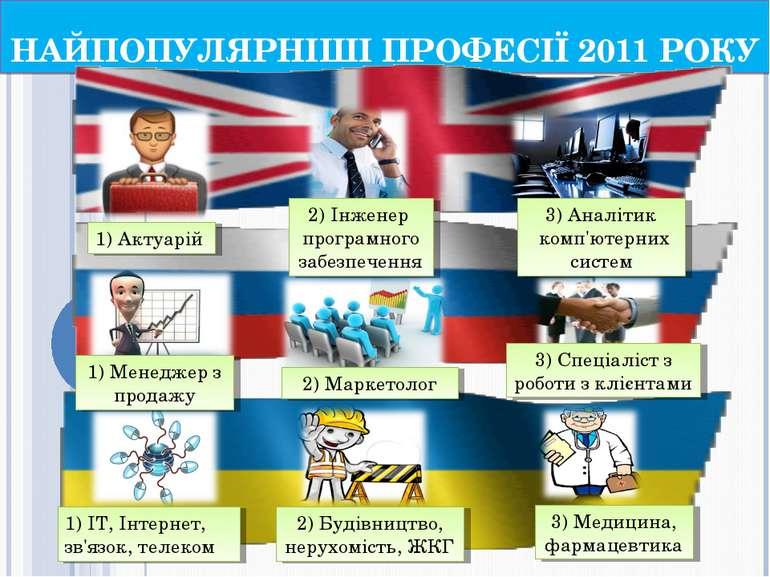 НАЙПОПУЛЯРНІШІ ПРОФЕСІЇ 2011 РОКУ 1) Актуарій 2) Інженер програмного забезпеч...