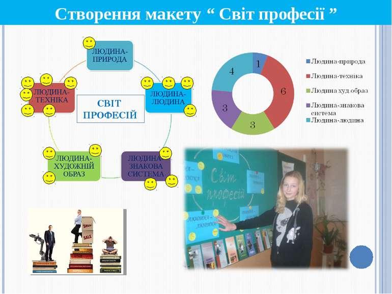 """Створення макету """" Світ професії """" СВІТ ПРОФЕСІЙ"""