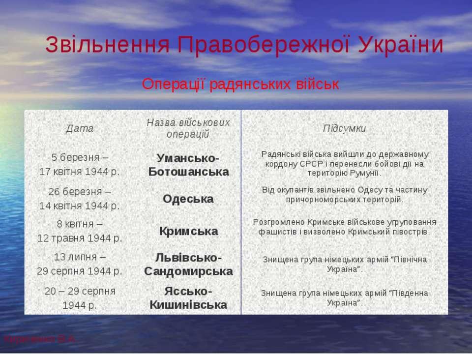 Звільнення Правобережної України Операції радянських військ Кириченко В.А. Да...