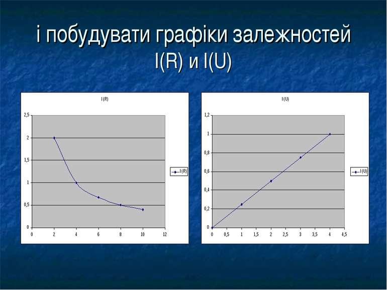 і побудувати графіки залежностей I(R) и I(U)