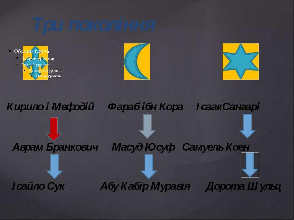 Три покоління Кирило і Мефодій Фараб ібн Кора ІсаакСангарі Аврам Бранкович Ма...