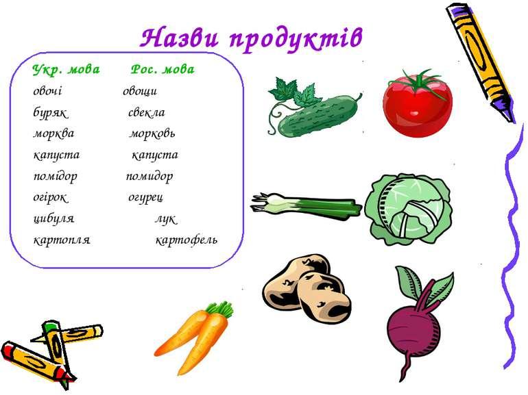 Назви продуктів Укр. мова Рос. мова овочі овощи буряк свекла морква морковь к...