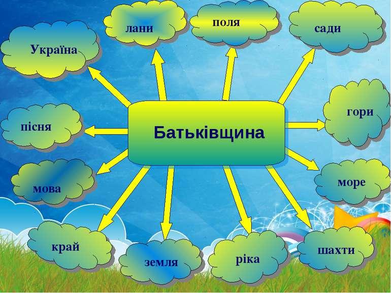 Україна лани поля сади гори шахти ріка земля край мова пісня море Батьківщина...