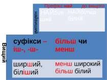 Вищий найвиший Префікс най до вищого НАЙбіліший НАЙбільшбілий суфікси–іш-, -ш...