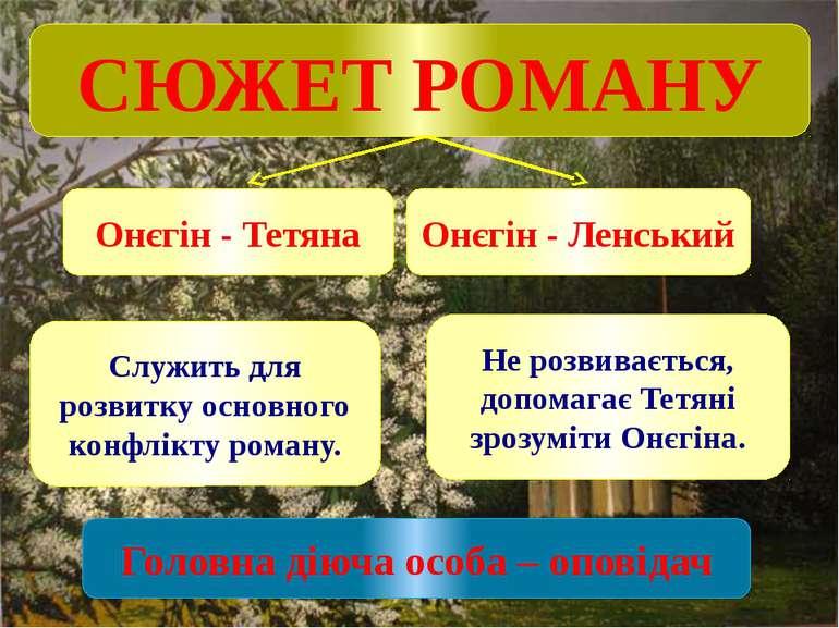 СЮЖЕТ РОМАНУ Онєгін - Тетяна Онєгін - Ленський Служить для розвитку основного...