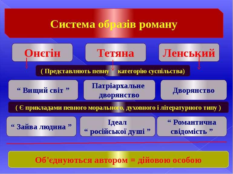 Система образів роману Онєгін Тетяна Ленський ( Представляють певну категорію...