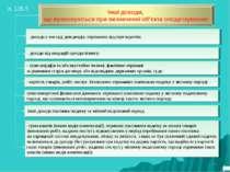 * - доходи у вигляді дивідендів, отриманих від нерезидентів; - доходи від опе...