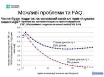 Можливі проблеми та FAQ: Чи не буде податок на основний капітал пригнічувати ...