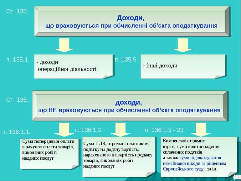 * - доходи операційної діяльності - інші доходи Суми попередньої оплати в рах...