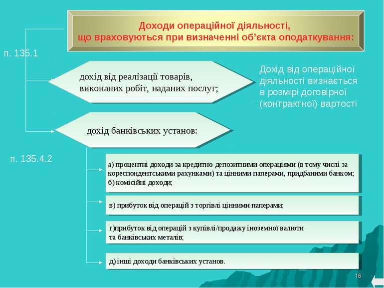 * дохід від реалізації товарів, виконаних робіт, наданих послуг; а) процентні...