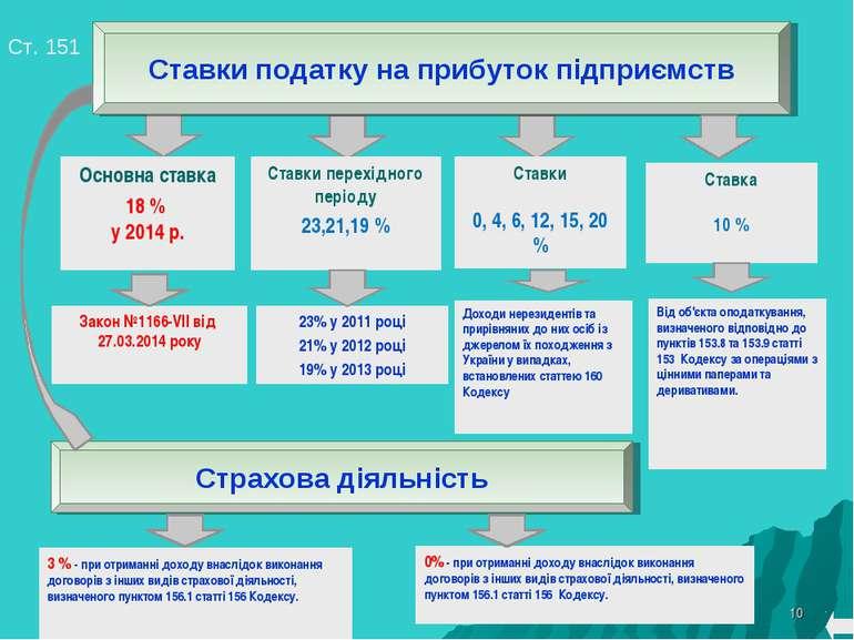 * Ст. 151 Основна ставка 18 % у 2014 р. Ставки перехідного періоду 23,21,19 %...