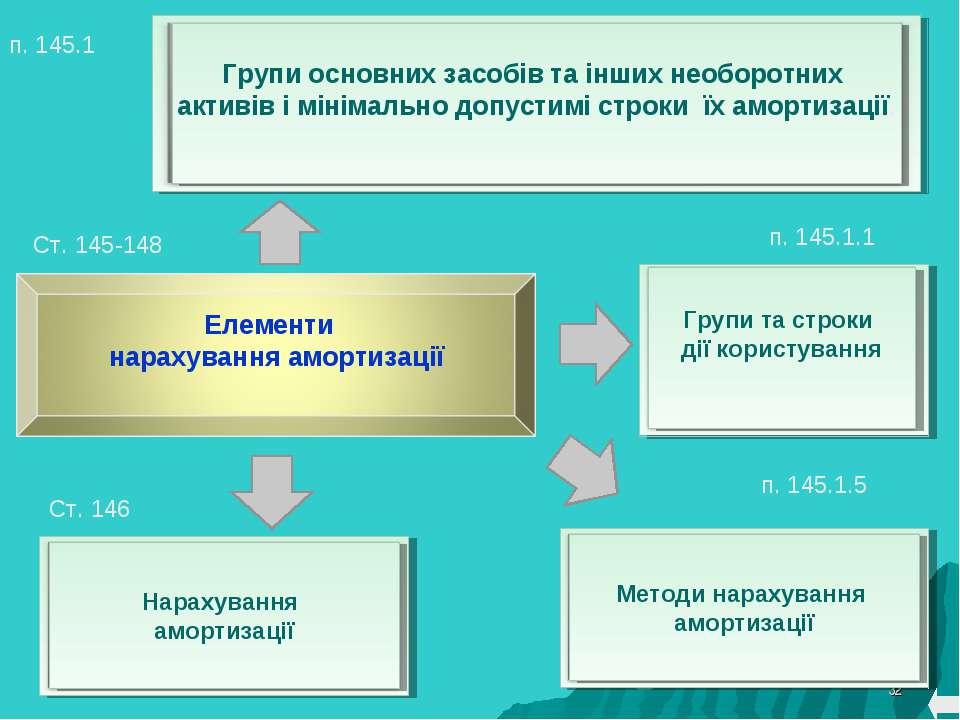 * Ст. 145-148 п. 145.1 п. 145.1.1 п. 145.1.5 Ст. 146