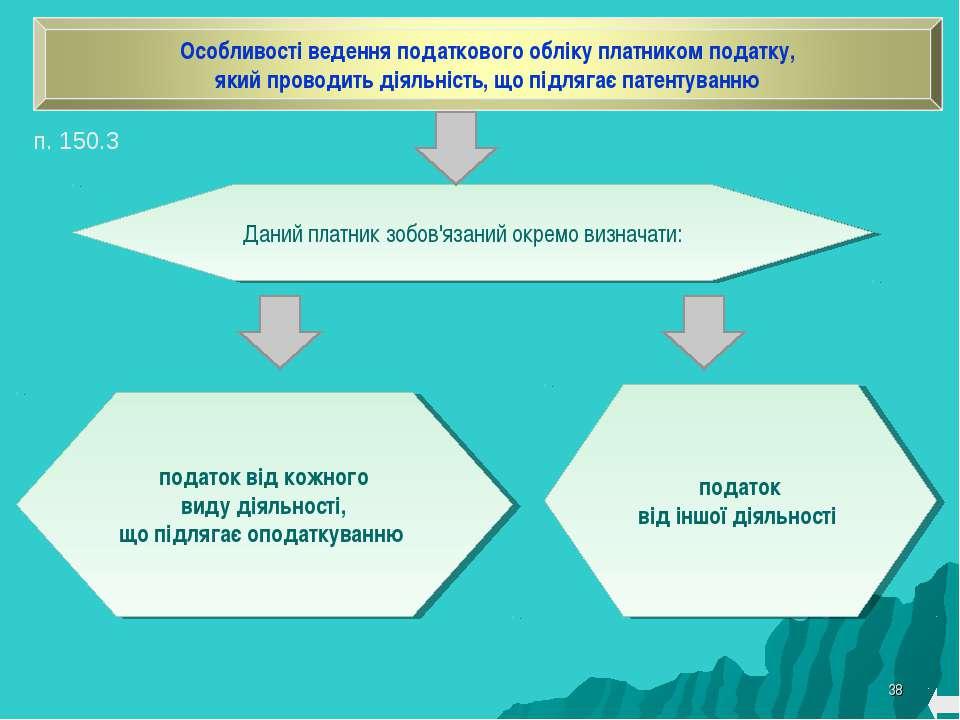 * Даний платник зобов'язаний окремо визначати: податок від кожного виду діяль...