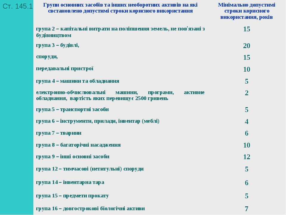 * Ст. 145.1 Групи основних засобів та інших необоротних активів на які свстан...