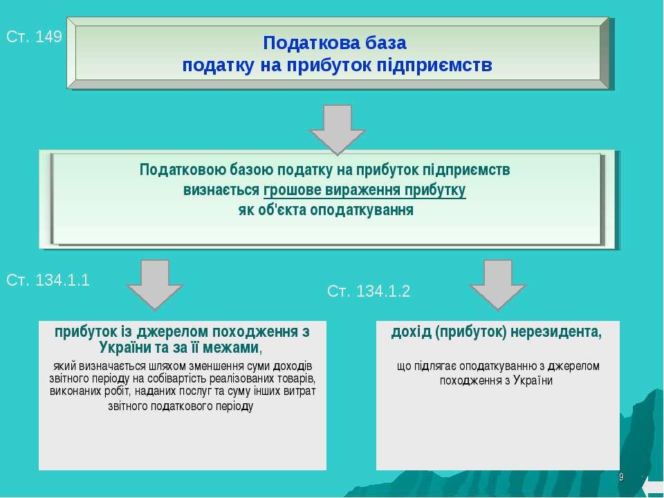 * Ст. 149 прибуток із джерелом походження з України та за її межами, який виз...