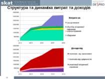 * Витрати на Доходи від Структура та динаміка витрат та доходів