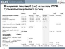Планування інвестицій (грн) в систему ІПТПВ Тульчинського цільового регіону *...