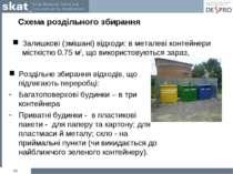 Схема роздільного збирання Залишкові (змішані) відходи: в металеві контейнери...