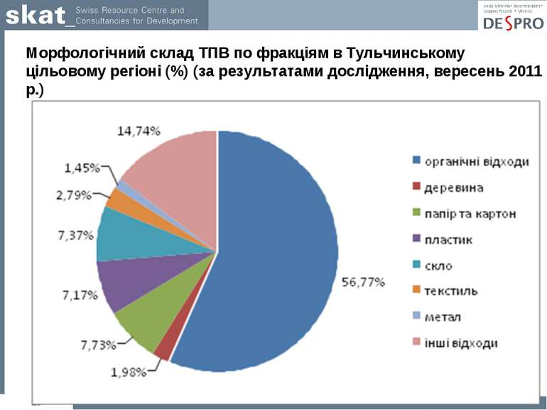 Морфологічний склад ТПВ по фракціям в Тульчинському цільовому регіоні (%) (за...